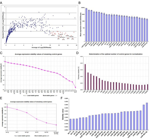 Selection of the most stable reference genes by SBS technology.(A) Sera from cancer patients and healthy participants were pooled separately as described above, and miRNA levels were determined using SBS technology. SBS reads were converted to the log2 scale. The average log2-transformed read of each miRNA was plotted against the standard deviation of the log2-transformed read. MiRNAs highlighted in red are those with higher abundance (log2-transformed reads > 10) and lower standard deviations (< 1) in the dataset. (B) The average expression values (SBS reads ± standard errors) of the selected miRNAs were plotted. (C) Selection of the most stable reference genes from a panel of 25 genes using geNorm. The geNorm program calculates the average expression stability value (M) for each gene. Genes with the lowest M values are considered the most stable. The least stable gene with the highest M value was automatically excluded for the next calculation round. The x-axis from left to right indicates the ranking of the reference genes according to their expression stability from the least to the most stable, and the y-axis represents the M values of the remaining reference genes. (D) Identification of the optimal number of reference genes for accurate normalization using geNorm. V is the pairwise variation (Vn/Vn+1) between two sequential normalization factors (NFn and NFn+1). The magnitude of the change in the normalization factor after the inclusion of an additional reference gene reflects the improvement that is obtained. The authors of geNorm suggest that V > 0.15 should be considered the threshold for including an extra reference gene in the assay, and the least number of genes for each V < 0.15 is selected as the optimal set of genes for normalization. (E) Selection of the most stable reference gene or gene combinations using geNorm. In this case, geNorm indicated that the combination of let-7d, let-7g and let-7i was statistically superior to other combinations or each individually. (F) Identification of the most stable reference genes using NormFinder. The NormFinder algorithm ranks the set of candidate normalization genes according to their expression stability in different groups (e.g., disease versus normal). According to this algorithm, lower stability values of the individual genes indicate greater gene stability. In this case, 23 samples were divided into two groups (12 normal controls and 11 cancer patients). Blue bars represent the stability values of the candidate genes.