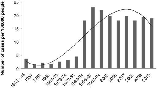 Number of cases of invasive pneumococcal disease caused by Streptococcus pneumoniae over the years in Europe, using Denmark as an example. The diagram was prepared based on the studies of Harboe et al. [76] and Ingels et al. [77]