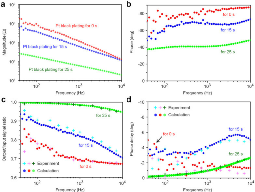 Electrical properties of microneedle electrodes measured in saline.(a) Magnitude and (b) phase of electrical impedances of the microneedle electrodes acquired in a room temperature 0.9% NaCl saline solution bath at frequencies from 40 Hz to 10 kHz as functions of the Pt black-electroplating time. (c) Output/input signal amplitude ratios and (d) phase differences of these three needle electrodes taken from test signal recordings. Test signals of 80 μVp-p sinusoidal waves at 40 Hz to 7 kHz are applied to the solution bath. Red, blue, and green circles in (a–d) represent the original Pt tip (without Pt black electroplating), 15-s plated Pt black tip, and 25-s plated Pt black tip, respectively. For comparison, the bottom graphs (c, d) include both calculated (•) and experimental (+) data.
