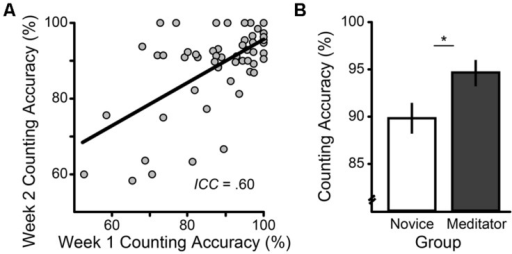 Reliability And Known Groups Validity Of Breath Countin Open I