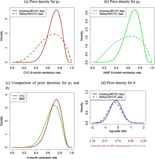 Consensus prior densities for pC,pE and θ incorporating the MYCYC data.