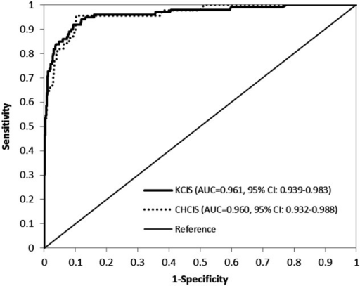 The ROC curves for KCIS used to train the risk score and the external validation dataset with CHCIS.