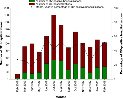 Seasonal distribution of RVGE and GE hospitalizations (N=970).Note: The X-axis represents the months February 2007 through February 2008.Abbreviations: GE, gastroenteritis; RV, rotavirus; RVGE, RV gastroenteritis.