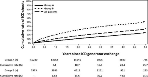 Cumulative rate of ICD shocks following generator exchange in groups A and B. Cumulative rate and number at risk are specified beneath each time point. ICD indicates implantable cardioverter‐defibrillator.