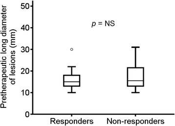 Comparison of the diameter (mm) of pretherapeutic lesions between responders and non-responders. The median value and the interquartile range are represented by box plot.