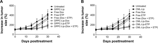Effects of liposomal formulations of etoposide and doxorubicin against BAP-induced tumors.Notes: Mice treated with (A) DPPC-Lip-(Dox + ETP), (B) CML-Lip-(Dox + ETP), or showed delayed tumor growth as compared to free drugs (P<0.001); Data are values ± SD (n=10 at initiation of therapy; the number varies at later time points due some mortalities).Abbreviations: BAP, benzopyrene; CML-Lip, camel milk phospholipids liposomes; Dox, doxorubicin; DPPC-Lip, 1,2 dipalmitoyl-sn-glycero-3-phosphatidylcholine liposomes; ETP, etoposide; SD, standard deviation.
