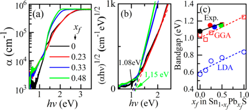 Optical properties.(a) Typical optical absorption spectra and (b) (αhν)1/2 – hν plots (indirect-transition model) of  films with various xf (the xf values are indicated in the figure (a)). The values in (b) indicate the optical bandgaps obtained from the straight regions in the (αhν)1/2 – hν plots. (c) Variation of optical bandgaps with xf. Those calculated by DFT with LDA and GGA functionals are also shown.