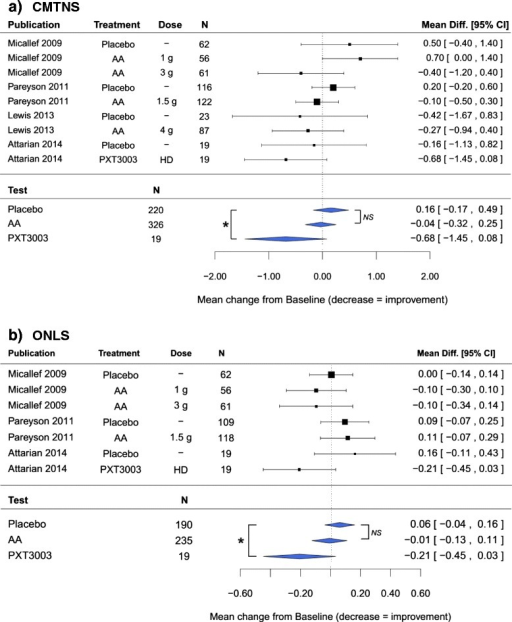 Results of the meta-analysis on the change from baseline after one year. Fixed-effect meta-analysis, with treatment as moderator variable. Difference in changes from baseline between Placebo, AA and PXT3003 were assessed through contrast tests. a Change from baseline in CMTNS under Placebo, AA and PXT3003; b Change from baseline in ONLS under Placebo, AA and PXT3003. *p < 0.05; NS = not-significant