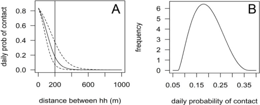 Distance kernel for contact between dogs from different households.(A) The daily probability with mean (straight line) and confidence intervals (dotted lines) of two dogs having a contact depends on the distance between their homes. (B) The probability of a daily contact for dogs living 200m away from a rabid dog (vertical line in (A)) is sampled from a beta-pert distribution with the mean of the kernel function as mode and the lower and upper confidence limits as minimum and maximum. prob = probability, hh = household.