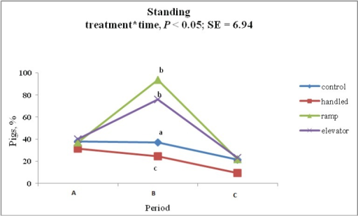 Percentage of pigs showing standing behavior an hour before (A), during (B) and after (C) each treatment (control, handling, ramp and elevator).