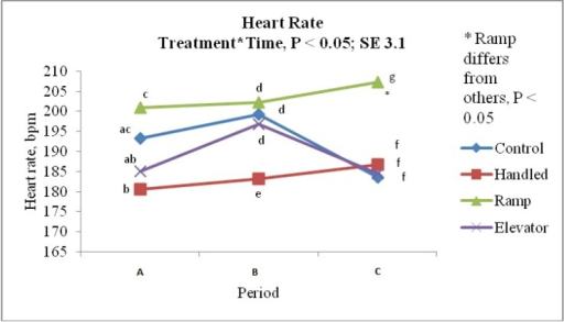 The heart rate (beats per min) of pigs an hour before, during and after each treatment (control, handling, ramp and elevator).