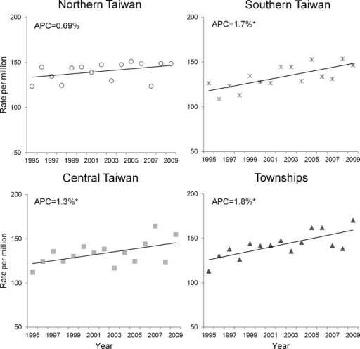 Temporal trends in age-standardized incidence rates of cancer in the patients aged 0–19 years in certain geographic areas (Northern, Central, and Southern Taiwan and in townships) in Taiwan (1995–2009).APC indicates annual percent change. * Statistical significance at the 0.05 level.