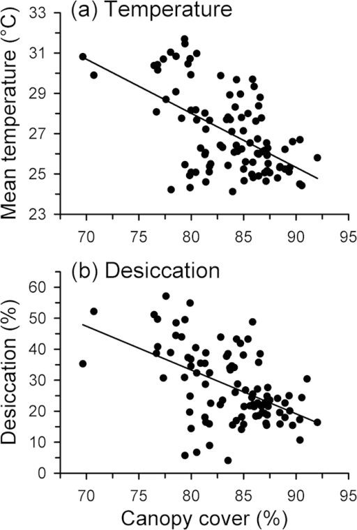 Relationships between canopy cover (%) and (a) mean temperature during the warmest part of the day (10:00–16:00), and (b) relative desiccation rate (percent of initial mass lost by models over 24 hr).These responses were estimated using physical models that mimic the thermal and hydric properties of frogs, which were placed on rocks in the stream that are similar to those used by Litoria rheocola.