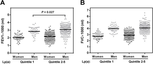 Association of pulmonary function and Lp(a) in the Berlin Aging Study II.Measurements of (A) forced expiratory volume in 1 second (FEV1) and (B) forced vital capacity (FVC) are shown separately for men and women to allow the comparison of pulmonary function from participants belonging to Lp(a) quintiles 1 with pulmonary function from participants belonging to Lp(a) quintiles 2–5. Median FEV1 and FVC (black lines) was higher in subjects from Lp(a) quintiles 2–5 in men and women. This difference was statistically significant for FEV1 in men (t-test).