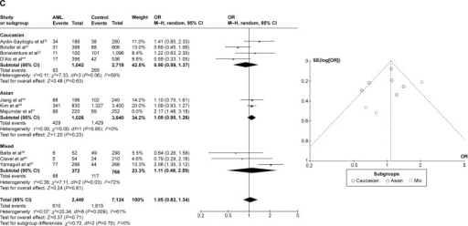 Meta-analysis of the association between CYP1A1 T3801C gene polymorphism and AML risk under three models: (A) recessive, (B) dominant, and (C) allele contrast.Abbreviations: AML, acute myeloid leukemia; CI, confidence interval; M–H, Mantel–Haenszel type; OR, odds ratio; SE, standard error.