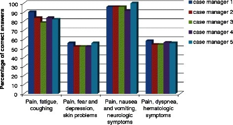 Displays the results of the nurse specialists on each of the four e-learning modules, shown as percentage of correct answers