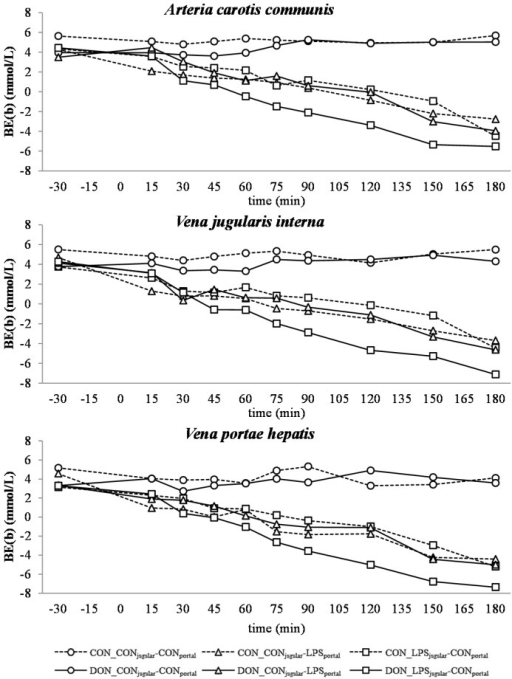 Effect of chronic enteral Fusarium toxin deoxynivalenol (DON) exposure and pre- or post-hepatic E. coli lipopolysaccharide (LPS) infusion on arterial, jugular or portal blood base-excess (BE(b)) in pigs. Reference range: −3.5–3.5 mmol/L in arterial blood [26]. Barrows were either fed a DON contaminated ration (4.59 mg/kg feed) or control feed during 29 days. Infusion groups were divided as follows: pre-hepatic LPS infusion (CON_CONjugular-LPSportal, n = 7 and DON_CONjugular-LPSportal, n = 6), post-hepatic LPS infusion (CON_LPSjugular-CONportal, n = 8 and DON_LPSjugular-CONportal, n = 6), and control infusion (CON_CONjugular-CONportal, n = 7 and DON_CONjugular-CONportal, n = 7). Infusion from time 0 until 60 min with 7.5 µg LPS/kg BW in 0.9% saline. Feed was offered during 15 min prior to infusion start. LSMeans. PSEM = 1.18. Significance: Group (G): p ≤ 0.001; Catheter (C): p ≤ 0.001; Time (T): p ≤ 0.001; G × C × T: p ≤ 0.001. Table illustrates differences between DON and CON fed post-hepatic LPS infused groups at different times T = trend (p ≤ 0.10).