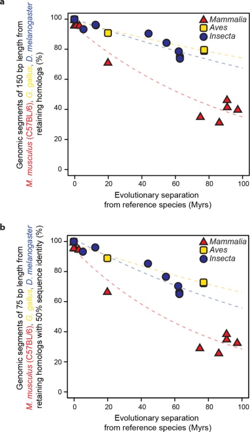 Retention of genomic segments is robust to changes in sampled region size and sequence identity threshold.(a) Following the same procedure as in Figure 2 but varying the segment length to 150 bp and (b) increasing the LiftOver minMatch parameter to 0.5.DOI:http://dx.doi.org/10.7554/eLife.11615.008