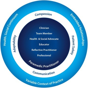 Graphic representation of conceptual model that emerged from our data; moving from the outer circle in are framing concepts, crosscutting themes and roles paramedics at all levels or specialization are to embody