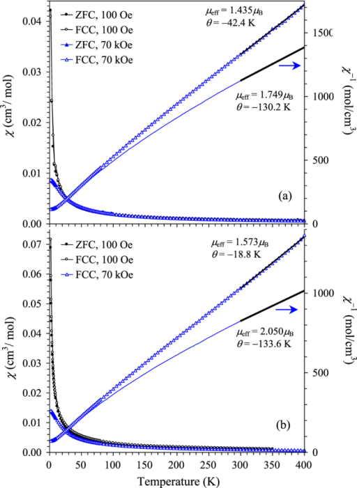 ZFC (filled symbols) and FCC (empty symbols) uncorrected magnetic susceptibility (χ = M/H) curves at 100 Oe and 70 kOe for (a) (Sc0.95Co0.05)CoO3 and (b) (Sc0.95M0.05)MO3 ( The right-hand axes give inverse FCC curves (χ−1 versus T) at 70 kOe. Parameters (μeff and θ) of the Curie–Weiss fits (bold lines) between 300 and 400 K are given. The thin lines show the same FCC χ−1 versus T curves at 70 kOe corrected for contributions from diamagnetic sample holders and core diamagnetism.