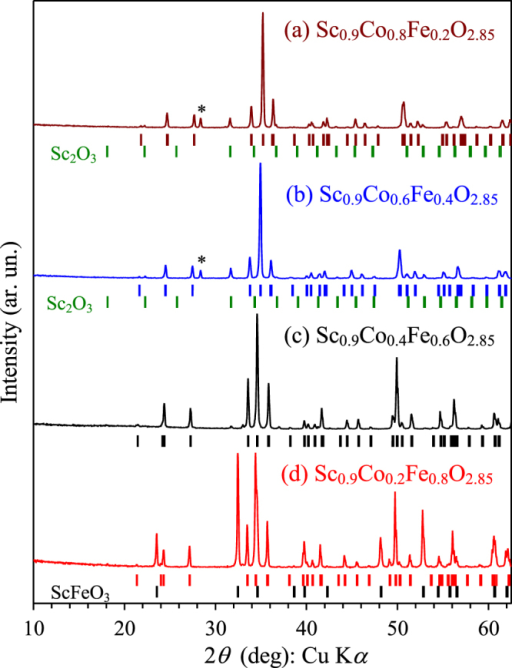 Portions of XRPD patterns of samples with the total composition of Sc0.9Co1−xFexO2.85 with x = 0.2, 0.4, 0.6 and 0.8. The bars show possible Bragg reflection positions for the perovskite phase and Sc2O3 impurity (from top to bottom) on a–c. A star marks a reflection from KCl in unwashed samples. On d, the bars show possible Bragg reflection positions for the perovskite phase and ScFeO3 impurity (from top to bottom).