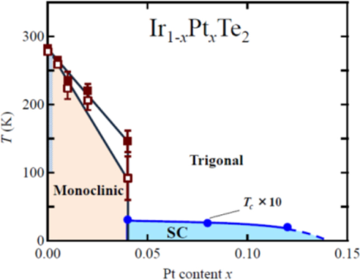Phase diagram of ir1xptxte2 determined using single open i phase diagram of ir1xptxte2 determined using single crystal samples closed and open ccuart Images