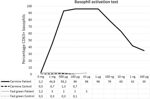 Basophil activation test