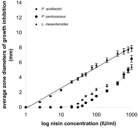 P. acidilactici, P. pentosaceus and L. mesenteroides in agar diffusion assay: plots of log10 nisin concentrations vs average zone diameters of growth inhibition.