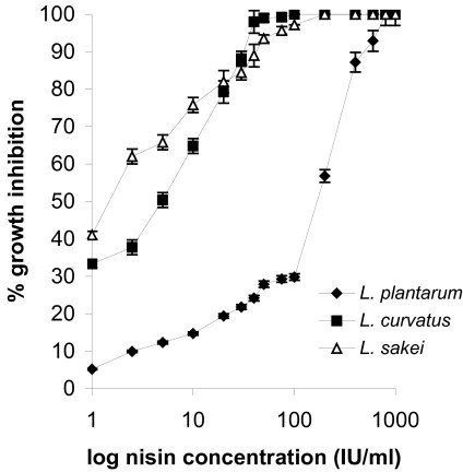 Turbidometric assay: plot of log10 nisin concentrations vs percentage inhibition of growth with L. plantarum, L. curvatus and L. sakei.