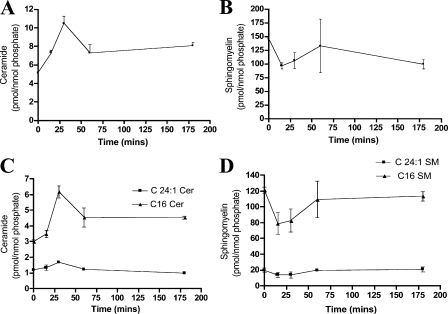 LC/MS analysis of cisplatin effects on ceramide and sphingomyelin. Cells were treated with cisplatin (5 μg/ml) for 15, 30, 60, or 180 min. After Bligh Dyer extraction of lipids, the different treatment groups were subjected to mass spectrometric analysis as indicated in Materials and methods. Sphingolipids measurements were normalized to total phospholipids. Shown are the normalized results for (A) total ceramide, (B) total SM, (C) C16 and C24:1-ceramide, and (D) C16 and C24:1-SM. Ceramide and SM results represent averages ± S.E. from three independent experiments.