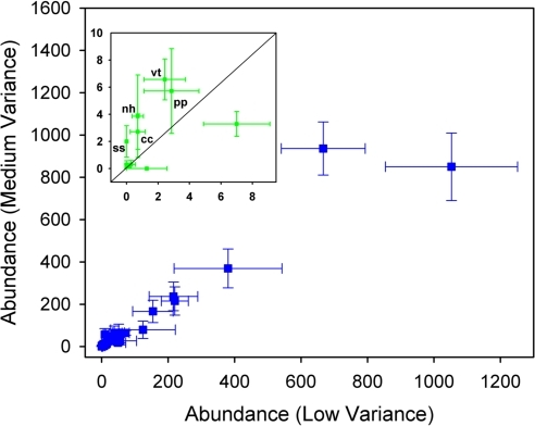 Mean species abundances (±1 s.e.m., n = 18) in Low Variance (horizontal axis) and Medium Variance (vertical axis) treatments.The inset shows an increase in abundance of rare species (mean abundances in the range 0.1–10) associated with enhanced temporal variance of disturbance; cc: Cystoseira compressa; nh: Nemalion helmintoides; pp: Padina pavonica; ss: Spirorbis sp.; vt: Vermetus triqueter.