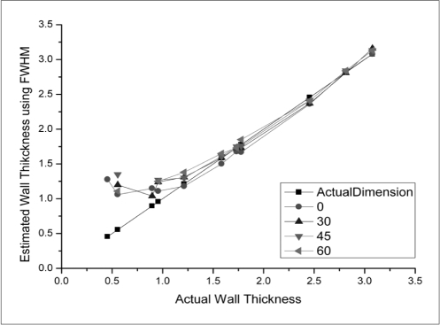Effect of tilt angle and its influence on accuracy of airway wall measurement. All images were reconstructed with 0.75-mm slice thickness, standard reconstruction kernel (B50f), and 360-mm field of view. No significant difference in accuracy of airway wall measurements was observed at four different tilt angles. Airway thicknesses are overestimated for all images if airway thickness is smaller than 1 mm.