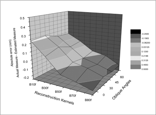 Interaction of obliquity and reconstruction kernel in accurate measurement of luminal radius. Images were reconstructed at 0.75 mm wall thickness. When sharper reconstruction kernel is used and airway is tilted to larger angle, estimated radius becomes smaller than actual luminal radius. Hence, measurement of reconstructed CT images, using standard kernel (B50f) results in most accurate measurement, independent of obliquity of airway.