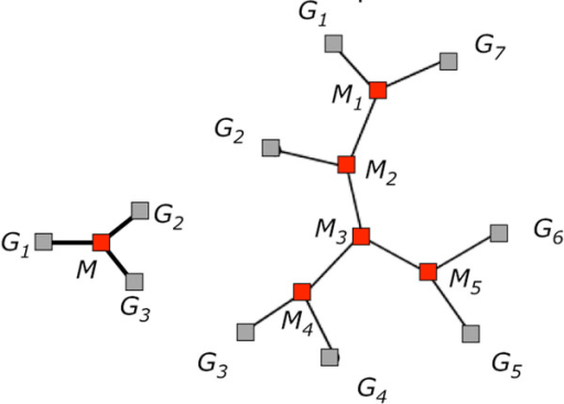 Representation of the median (left) and more general small phylogeny (right) problems. Grey squares indicate given genomes, red squares those to be reconstructed. Each line connecting two genomes represents a breakpoint graph and a distance.