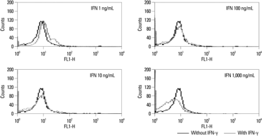Effect of IFN-γ on the growth of Orientia tsutsugamushi. To evaluate the stability of our results, experiments that assessed the effect of interferon-γ on the growth of Orientia tsutsugamushi by flow cytometry were used as the control group.