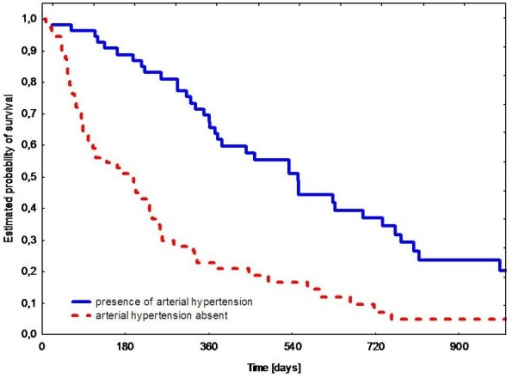 Progression-free survival during sunitinib therapy according to presence of arterial hypertension.
