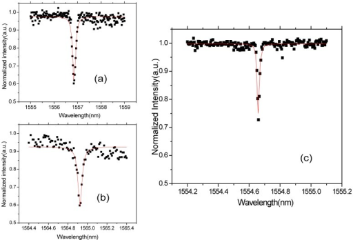 Transmission spectrum of polymer micro-ring fabricated from the mold (a) without resist reflow process, (b) with resist reflow process, (c) with resist reflow and thermal oxidation process. All the black dot curves are experimental data and red line curves are Lorentz fitting curves.