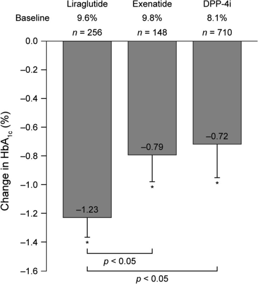 Mean (SD) reduction in glycated hemoglobin (HbA1c) from baseline to end of audit. *P < 0.05 versus baseline. DPP-4i dipeptidyl peptidase-4 inhibitor, SD standard deviation