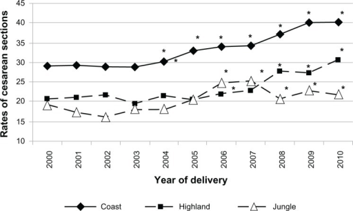 Trends for cesarean section rates in Peru according to geographical region, 2000–2010.Note: *chi-square test: P < 0.05 compared to year 2000.