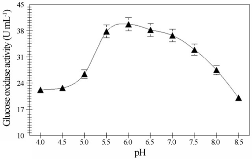 Effect of pH (± SEM) on glucose aerodehydrogenase from A. niger EMS-150-F.