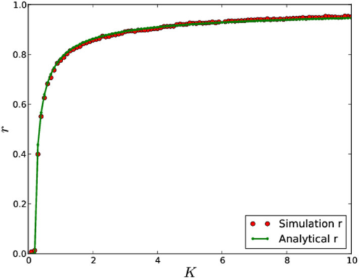 Order parameter r vs coupling strengths K in scale-free networks (see Methods for details).The red curves indicate the results from simulations on the same network as in Figure 1. For each coupling, initial values of θ randomly select from [−π, π] and we set . The green dots shows analytic prediction of the stationary r(t) based on the self-consistent Eq. (8).