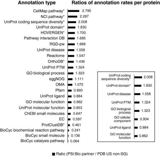 Ratios of mean number of annotation assignments per protein from PSI:Biology Partnerships versus the PDB US non-SG ensemble. Asterisks indicate the annotation ratios that are statistically significant based on a Student's t-test (p-value ≤ 0.05). Data for the plot is available in Additional file 1: Table S3. Inset- Ratios for a group of annotations based on the UniProt keyword system.