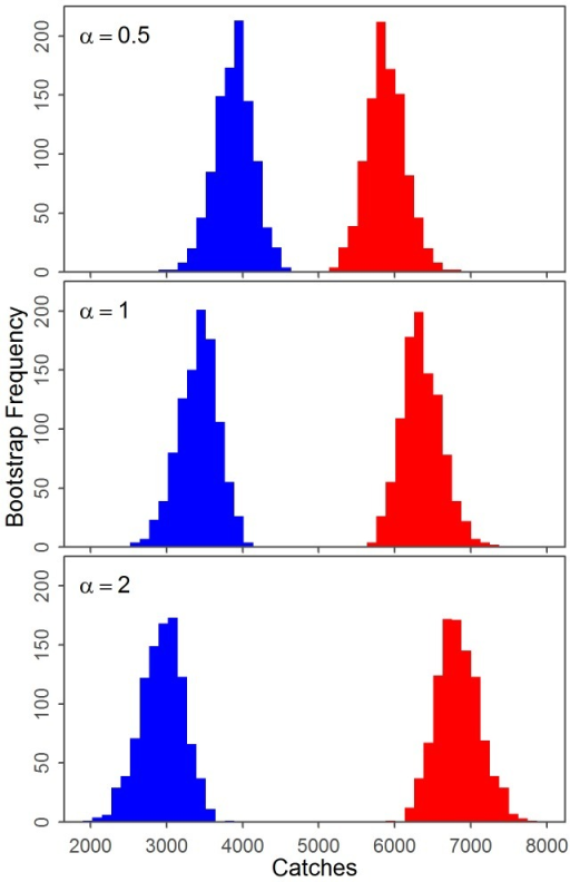 Results of the sensitivity analysis to the conversion between song call frequency and density of whales.The sensitivity to the base case assumption that  to the final results is explored with histograms of the total catches of the ENP (blue) and WNP (red) populations for three levels of .  is the ratio of the unknown WNP and ENP factors which convert density of whales to song call occurrence.