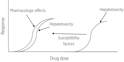 Susceptibility factors make patients more vulnerable to the toxicity induced by drugs. Presence of risk factors might make antithyroid drugs to be more hepatotoxic in lower doses.