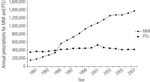 "Antithyroid drugs prescription in US, from year 1991 to 2008. This figure is reprinted from reference ""78"" with permission from corresponding author ( Dr. David Cooper, Professor of Medicine, Division of Endocrinology, Diabetes, & Metabolism, The Johns Hopkins University, School of Medicine). MMI, Methimazole; PTU, propylthiouracil."