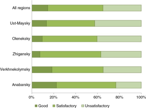 Respondents' evaluation of living conditions by region.