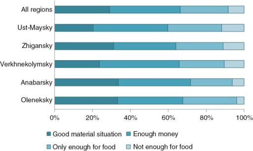 Respondents' evaluation of their material situation, by region.