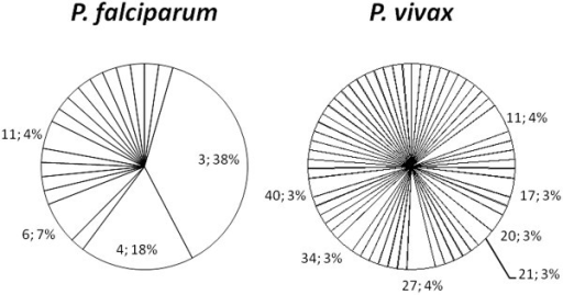 The number of haplotypes and haplotype frequency for Plasmodium falciparum and Plasmodium vivax. Only haplotypes with frequencies greater than 0.03, i e, >3%, are indicated in the figure (haplotype; percentage).