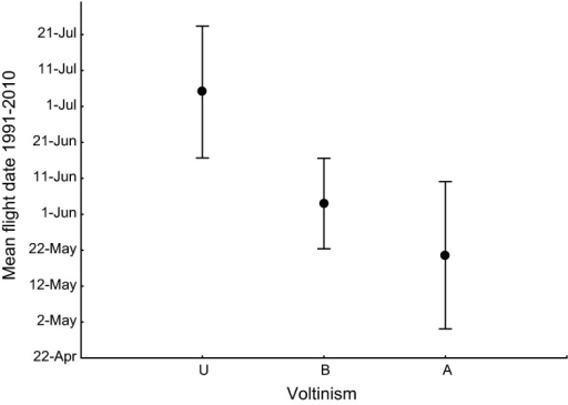 Comparison of mean flight date among univoltine (U, n = 46), bivoltine (B, n = 13), and adult overwintering (A, n = 7) butterfly species. Mean and SD, F(2,63) = 30.9, P < 0.001. Mean flight date is from Karlsson (2013), and overwintering stage is from Eliasson et al. (2005)