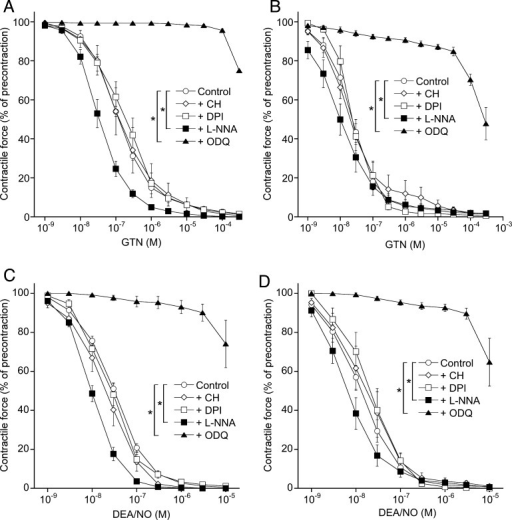 Effects of chloral hydrate, DPI, l-NNA and ODQ on relaxation of porcine and bovine coronary arteries to GTN and DEA/NO. Rings from porcine (A, C) and bovine (B, D) coronary arteries were precontracted with U-46619 (50 nM) in the absence or presence of chloral hydrate (CH; 1 mM), DPI (0.3 μM), l-NNA (1 mM), and ODQ (0.1 mM). Cumulative concentration–response curves to GTN (A, B) or DEA/NO (C, D) were established. Data obtained with two different ring segments from the same vessel were averaged and counted as individual experiment (n = 1). The results shown are mean values ± SEM of 3–5 (inhibitors) or 12–35 (controls) experiments (*p < 0.05).